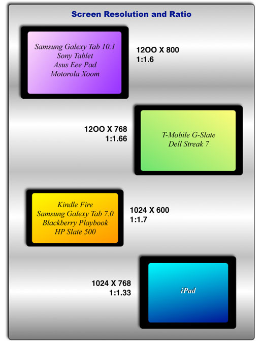 Screen Resolution and Ratio Chart for fixed layout ebooks
